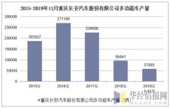 2015-2019年11月重庆长安汽车股份有限公司多功能车产量
