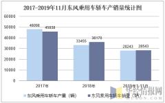 2017-2019年11月东风乘用车轿车产销量统计图