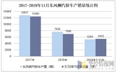 2017-2019年11月东风柳汽轿车产销量统计图
