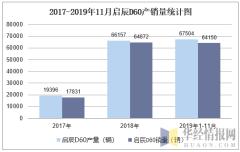 2017-2019年11月启辰D60产销量统计图