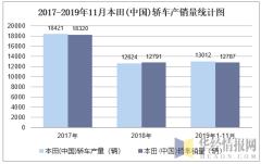 2015-2019年11月本田(中国)轿车产销量统计图