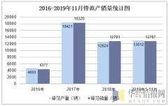 2016-2019年11月锋范产销量统计图