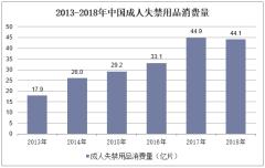 2013-2018年中国成人失禁用品消费量
