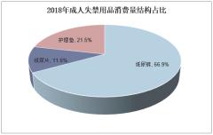 2018年成人失禁用品消费量结构占比