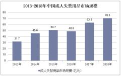 2013-2018年中国成人失禁用品市场规模