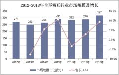 2012-2018年全球液压行业市场规模及增长