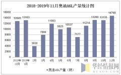 2018-2019年11月奥迪A6L产量统计图