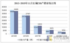 2015-2019年11月长城C30产销量统计图