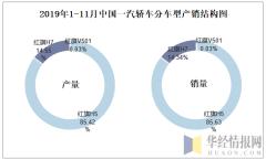 2019年1-11月中国一汽轿车分车型产销结构图