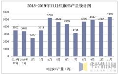 2018-2019年11月红旗H5产量统计图
