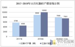 2017-2019年11月红旗H7产销量统计图