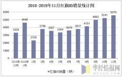 2018-2019年11月红旗H5销量统计图