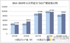 2015-2019年11月华晨宝马X1产销量统计图