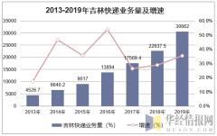 2013-2019年吉林快递业务量及增速