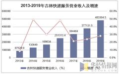 2013-2019年吉林快递服务营业收入及增速