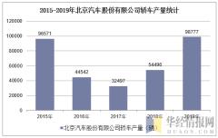 2015-2019年北京汽车股份有限公司轿车产量统计
