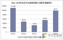 2015-2019年北京汽车股份有限公司轿车销量统计