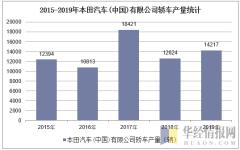 2015-2019年本田汽车(中国)有限公司轿车产量统计