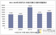 2015-2019年本田汽车(中国)有限公司轿车销量统计