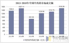 2013-2018年中国中药材市场成交额