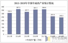 2013-2019年中国中成药产量统计情况