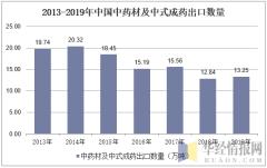 2013-2019年中国中药材及中式成药出口数量
