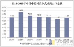 2013-2019年中国中药材及中式成药出口金额