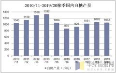 2010/11-2019/20榨季国内白糖产量