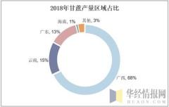 2018年甘蔗产量区域占比