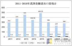2011-2018年我国食糖进出口量统计