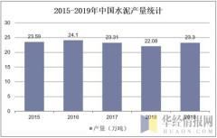 2015-2019年中国水泥产量统计
