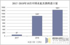 2017-2019年10月中国水泥及熟料进口量
