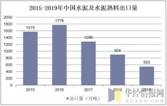 2015-2019年中国水泥及水泥熟料出口量