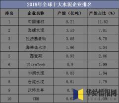 2019年全球十大水泥企业排名