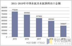 2015-2019年中国水泥及水泥熟料出口金额