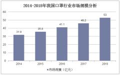 2014-2018年中国口罩行业市场规模分析