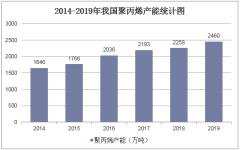 2014-2019年我国聚丙烯产能统计图