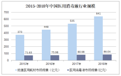 2015-2018年中国医用消毒液行业规模