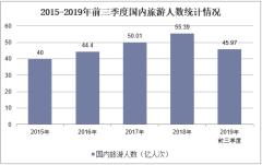 2015-2019年前三季度国内旅游人数统计情况