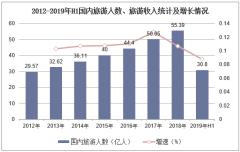 2012-2019年H1国内旅游人数、旅游收入统计及增长情况