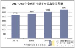 2017-2020年全球医疗级手套需求量及预测