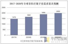 2017-2020年全球非医疗级手套需求量及预测