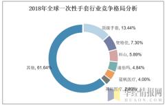 2018年全球一次性手套行业竞争格局分析