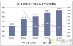 2014-2018年中国无纺布产量及增长