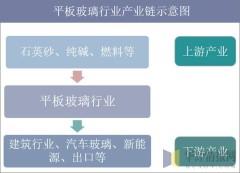 平板玻璃行业产业链示意图