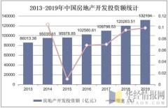 2013-2019年中国房地产开发投资额统计