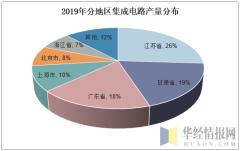 2019年分地区集成电路产量分布