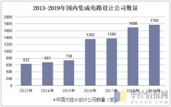 2013-2019年国内集成电路设计公司数量