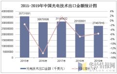 2015-2019年中国光电技术出口金额统计图
