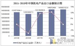 2015-2019年中国机电产品出口金额统计图